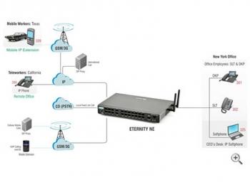 Intercom-Epbax